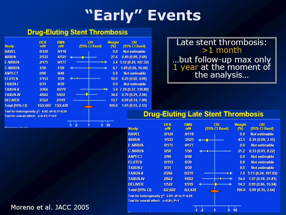 Moreno et al. JACC 2005 Late stent thrombosis: >1 month …but follow-up max only 1 year at the moment of the analysis…