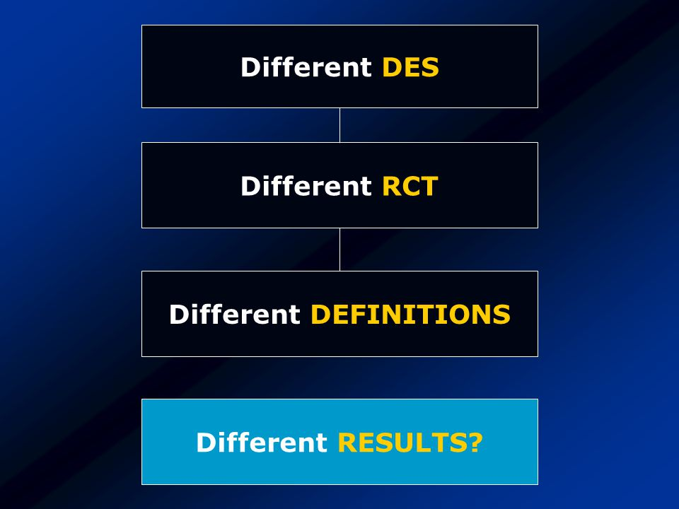 Different DES Different RCT Different DEFINITIONS Different RESULTS