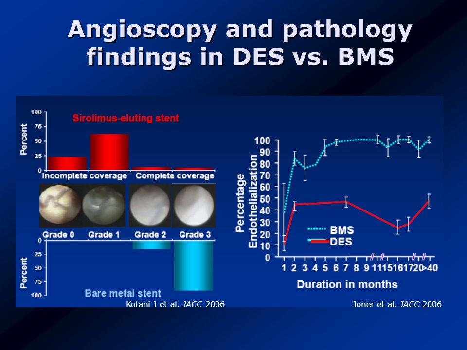 Angioscopy and pathology findings in DES vs. BMS Kotani J et al. JACC 2006Joner et al. JACC 2006