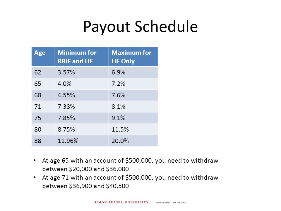 Payout Schedule AgeMinimum for RRIF and LIF Maximum for LIF Only 623.57%6.9% 654.0%7.2% 684.55%7.6% 717.38%8.1% 757.85%9.1% 808.75%11.5% 8811.96%20.0% At age 65 with an account of $500,000, you need to withdraw between $20,000 and $36,000 At age 71 with an account of $500,000, you need to withdraw between $36,900 and $40,500