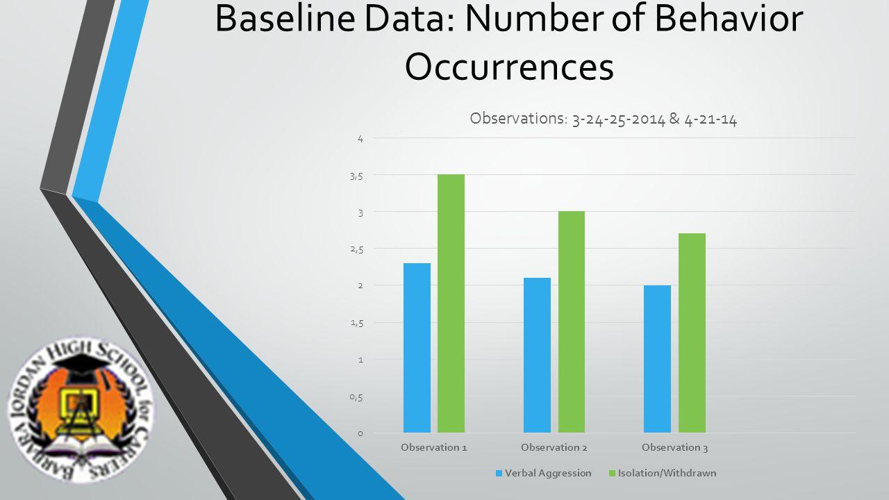Baseline Data: Number of Behavior Occurrences