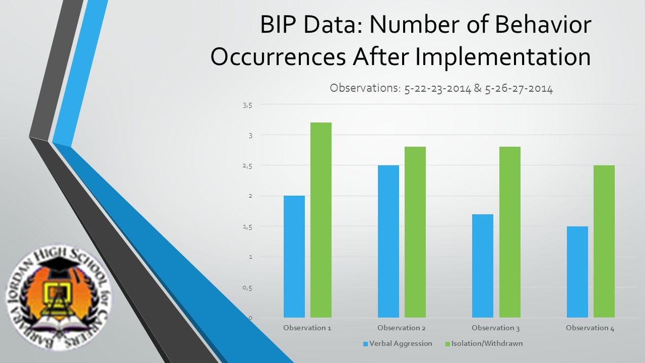 BIP Data: Number of Behavior Occurrences After Implementation