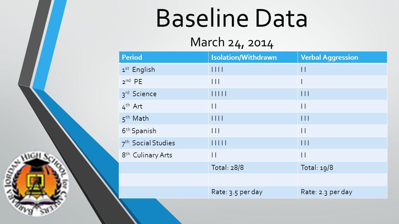 Baseline Data March 24, 2014 PeriodIsolation/WithdrawnVerbal Aggression 1 st EnglishI I I 2 nd PEI I II 3 rd ScienceI I I I II I I 4 th ArtI 5 th MathI I I I I 6 th SpanishI I II 7 th Social StudiesI I I I II I I 8 th Culinary ArtsI Total: 28/8Total: 19/8 Rate: 3.5 per dayRate: 2.3 per day
