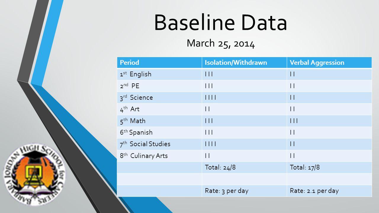 Baseline Data March 25, 2014 PeriodIsolation/WithdrawnVerbal Aggression 1 st EnglishI I II 2 nd PEI I II 3 rd ScienceI I I 4 th ArtI 5 th MathI I I 6 th SpanishI I II 7 th Social StudiesI I I 8 th Culinary ArtsI Total: 24/8Total: 17/8 Rate: 3 per dayRate: 2.1 per day