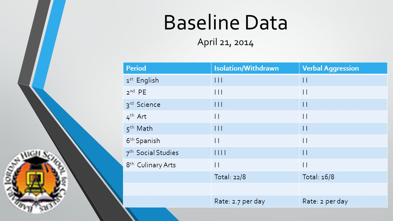 Target Behavior Data Collection Student: Latrice Date: 5-27-14 Class Period1 st 2 nd 3 rd 4 th 5 th 6 th 7 th 8 th Behavior Goals Latrice will work toward minimizing anxiety outbursts with an average of 1 per day by May 6, 2015.