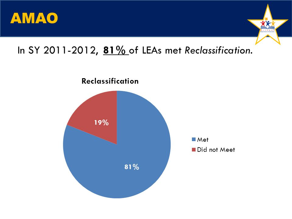 AMAO In SY 2011-2012, 81% of LEAs met Reclassification.