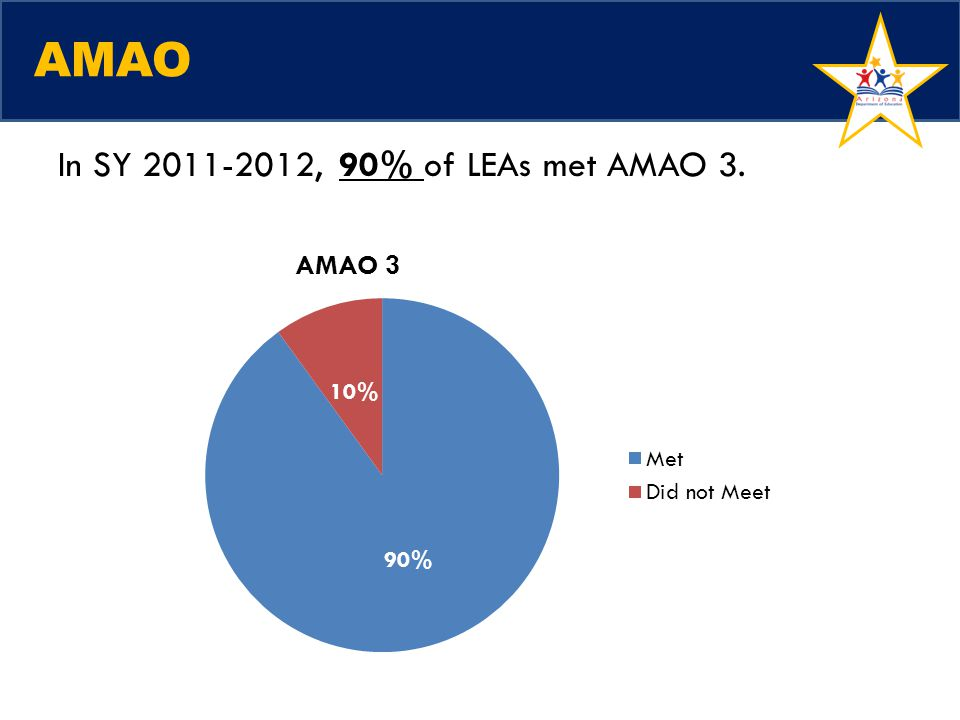 AMAO In SY 2011-2012, 90% of LEAs met AMAO 3.