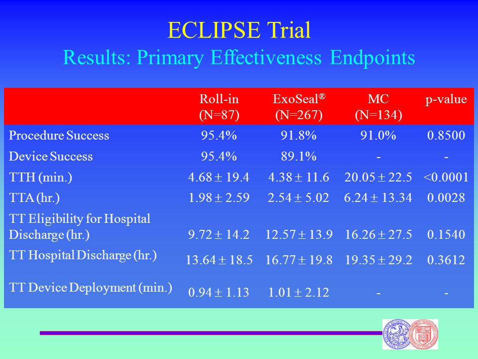 ECLIPSE Trial Results: Primary Effectiveness Endpoints Roll-in (N=87) ExoSeal ® (N=267) MC (N=134) p-value Procedure Success95.4%91.8%91.0%0.8500 Device Success95.4%89.1%-- TTH (min.) 4.68  19.44.38  11.620.05  22.5 <0.0001 TTA (hr.) 1.98  2.592.54  5.026.24  13.34 0.0028 TT Eligibility for Hospital Discharge (hr.) 9.72  14.212.57  13.916.26  27.5 0.1540 TT Hospital Discharge (hr.) 13.64  18.516.77  19.819.35  29.2 0.3612 TT Device Deployment (min.) 0.94  1.131.01  2.12--