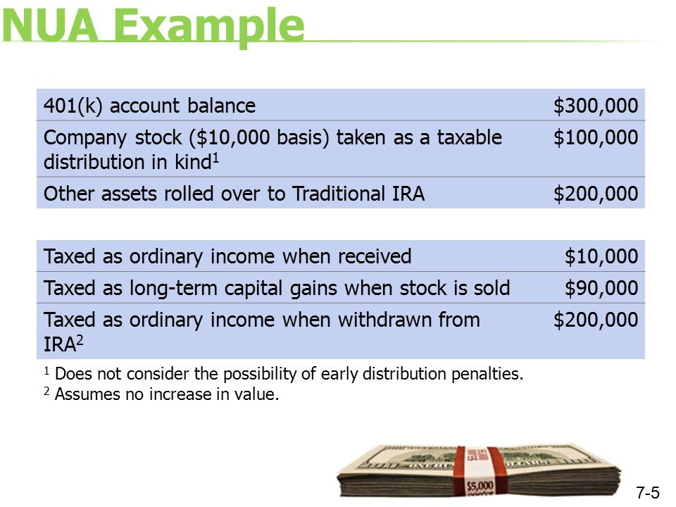 NUA Tax Implications Value Income Tax Bracket 1 25%35% Tax on company cost basis$10,000$2,500$3,500 Tax on NUA Gain 2 (15%)$90,000$13,500 Tax on IRA Rollover when withdrawn 3 $200,000$50,000$70,000 Total Income Tax$66,000$87,000 Tax when withdrawn if entire amount rolled over to an IRA $300,000$75,000$105,000 NUA income tax savings$9,000$18,000 1 State and local income taxes are not considered 2 Assumes securities are sold at the distribution price 3 Assumes no increase in value 7-6