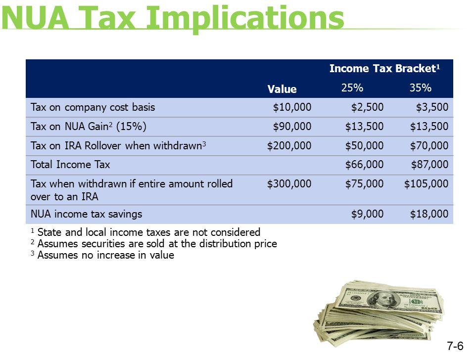 NUA Tax Implications Value Income Tax Bracket 1 25%35% Tax on company cost basis$10,000$2,500$3,500 Tax on NUA Gain 2 (15%)$90,000$13,500 Tax on IRA R