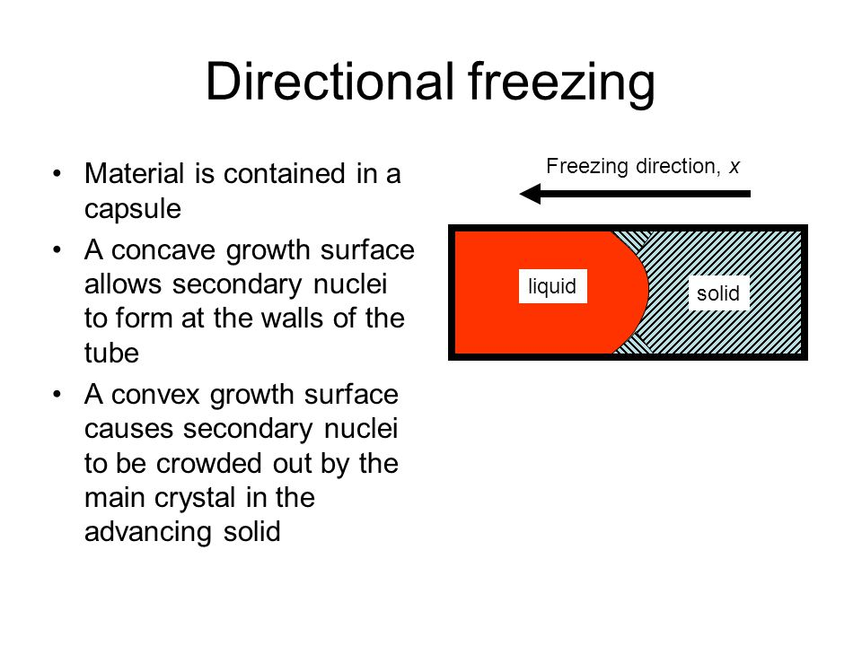 Directional freezing Material is contained in a capsule A concave growth surface allows secondary nuclei to form at the walls of the tube A convex growth surface causes secondary nuclei to be crowded out by the main crystal in the advancing solid Freezing direction, x solid liquid solid liquid