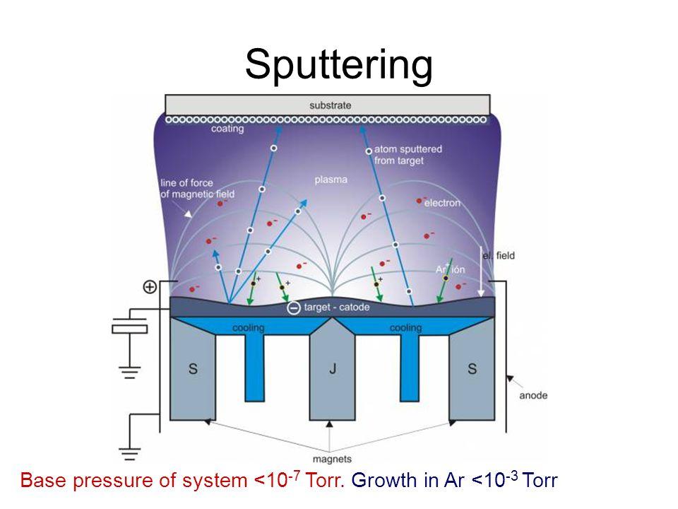 Sputtering Base pressure of system <10 -7 Torr. Growth in Ar <10 -3 Torr