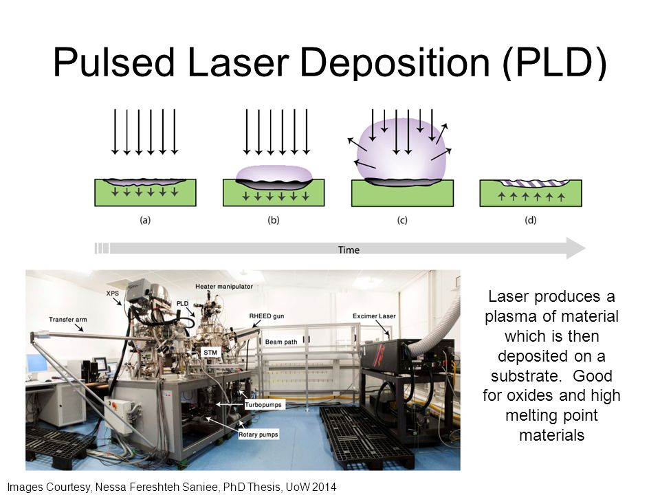 Pulsed Laser Deposition (PLD) Images Courtesy, Nessa Fereshteh Saniee, PhD Thesis, UoW 2014 Laser produces a plasma of material which is then deposited on a substrate.