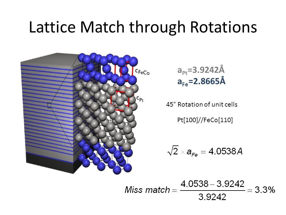 Lattice Match through Rotations Pt[100]//FeCo[110] 45° Rotation of unit cells a Pt =3.9242Å a Fe =2.8665Å