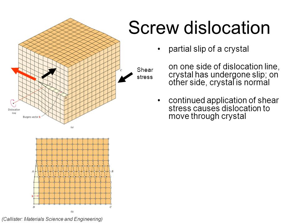 Screw dislocation partial slip of a crystal on one side of dislocation line, crystal has undergone slip; on other side, crystal is normal continued application of shear stress causes dislocation to move through crystal Shear stress (Callister: Materials Science and Engineering)