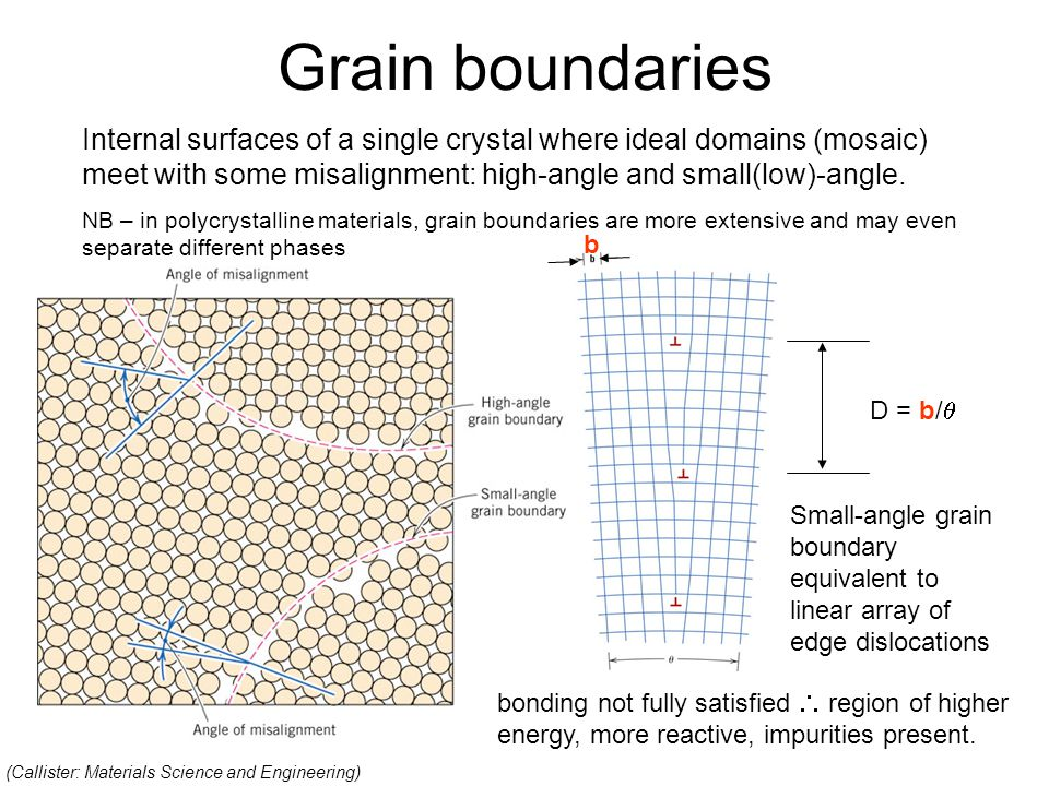 Grain boundaries D = b/  b Internal surfaces of a single crystal where ideal domains (mosaic) meet with some misalignment: high-angle and small(low)-angle.
