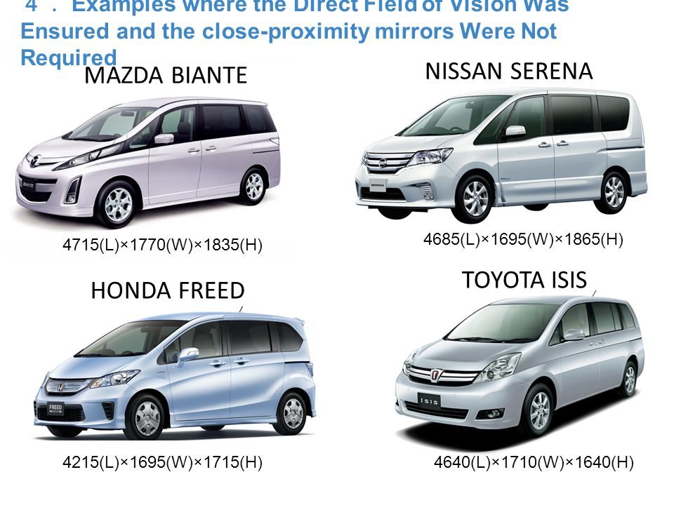 MAZDA BIANTE NISSAN SERENA HONDA FREED TOYOTA ISIS 4685(L)×1695(W)×1865(H) 4640(L)×1710(W)×1640(H)4215(L)×1695(W)×1715(H) 4715(L)×1770(W)×1835(H) 4. Examples where the Direct Field of Vision Was Ensured and the close-proximity mirrors Were Not Required