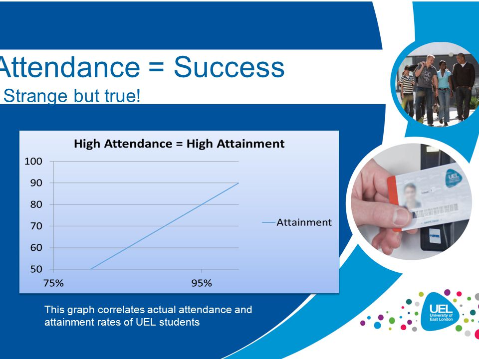 Attendance = Success - Strange but true! This graph correlates actual attendance and attainment rates of UEL students