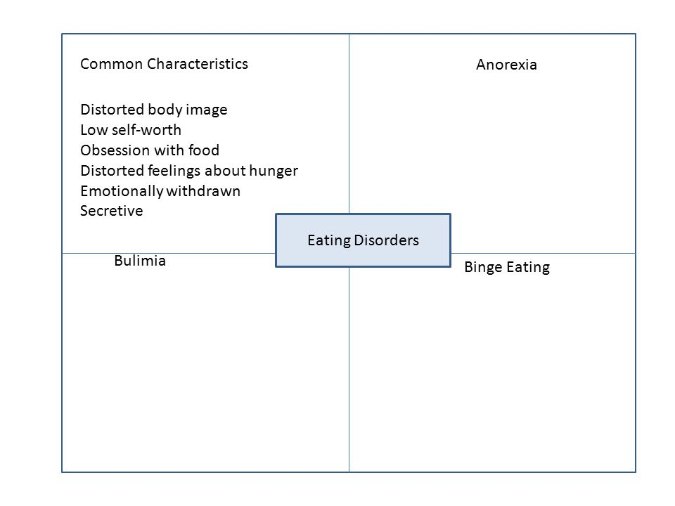 Common Characteristics Anorexia Bulimia Binge Eating Eating Disorders Distorted body image Low self-worth Obsession with food Distorted feelings about hunger Emotionally withdrawn Secretive
