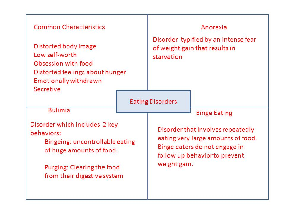 Common Characteristics Anorexia Bulimia Binge Eating Eating Disorders Distorted body image Low self-worth Obsession with food Distorted feelings about hunger Emotionally withdrawn Secretive Disorder typified by an intense fear of weight gain that results in starvation Disorder which includes 2 key behaviors: Bingeing: uncontrollable eating of huge amounts of food.