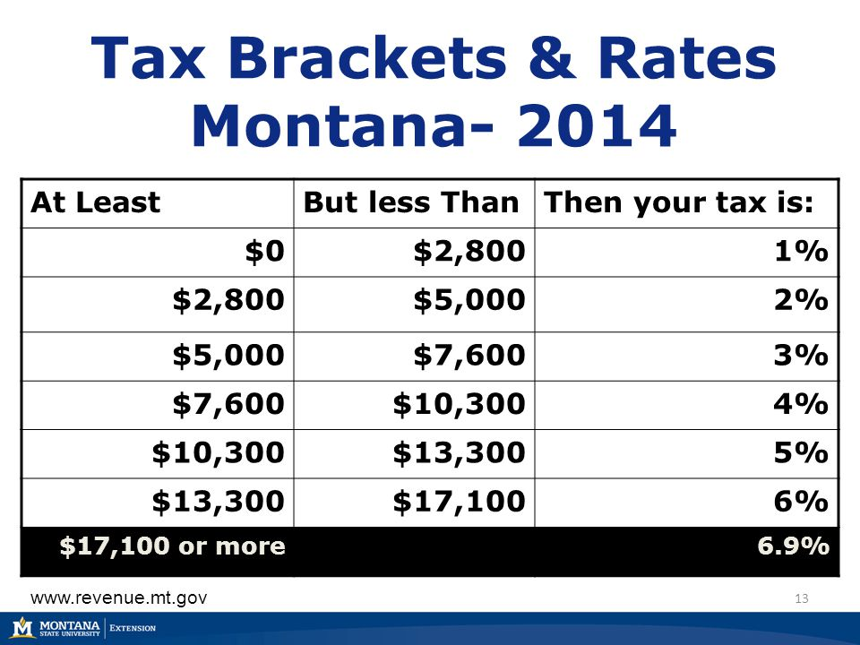 Tax Brackets & Rates Montana- 2014 13 At LeastBut less ThanThen your tax is: $0$2,8001% $2,800$5,0002% $5,000$7,6003% $7,600$10,3004% $10,300$13,3005%