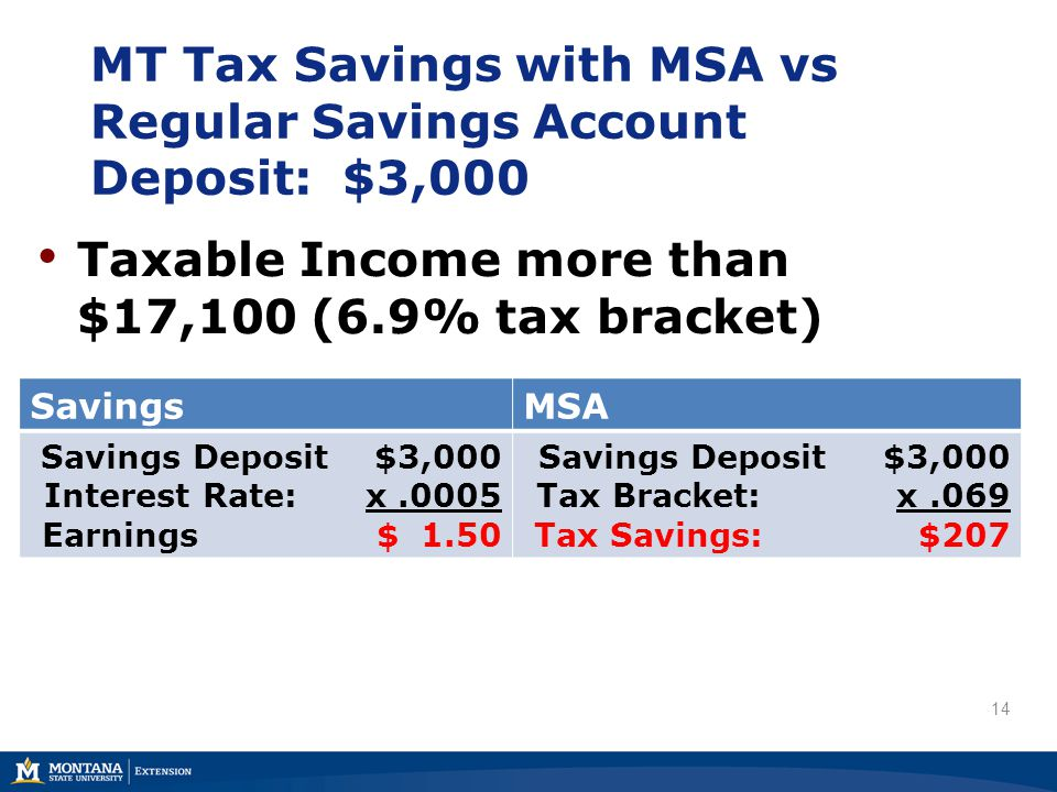 MT Tax Savings with MSA vs Regular Savings Account Deposit: $3,000 14 Taxable Income more than $17,100 (6.9% tax bracket) SavingsMSA Savings Deposit $