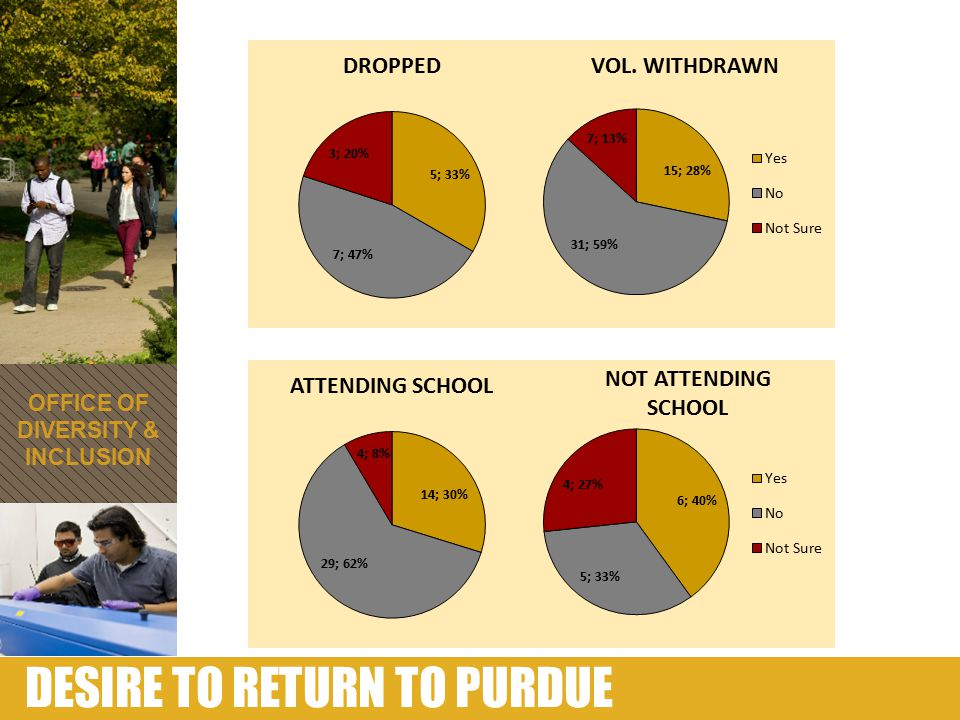 DESIRE TO RETURN TO PURDUE OFFICE OF DIVERSITY & INCLUSION