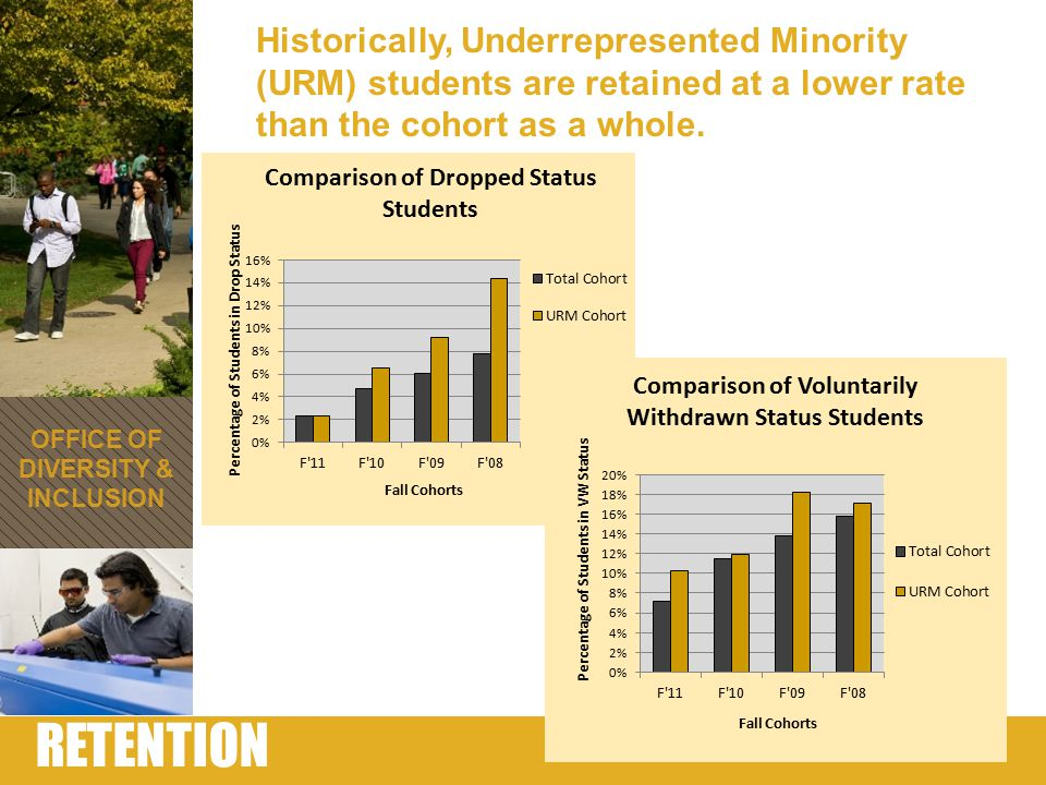 URM RETENTION FOR FALL 2012 1 st BS1 st AssocEnrolledDropped Dropped PercentVol With Vol With Percent Black or African American742627758.2%13915% Hispanic/Latino530628596.9%11213% Other120176198.1%2912% TOTAL URM 139 21,4311537.6%28014% Female852660687.0%15416% Male540771858.2%12612% Residential7628351059.0%14613% Non-Residential630596485.7%13416% Fall 2008 - Fall 2011 Cohorts OFFICE OF DIVERSITY & INCLUSION