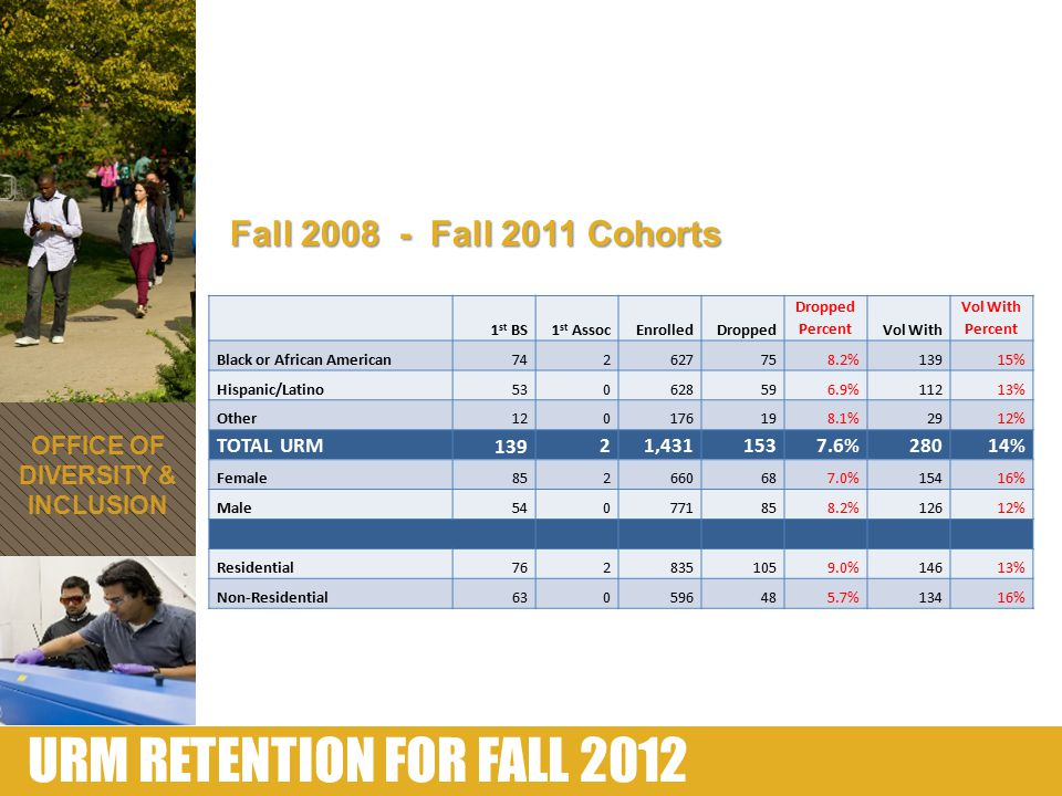 URM RETENTION FOR FALL 2012 1 st BS1 st AssocEnrolledDropped Dropped PercentVol With Vol With Percent Black or African American742627758.2%13915% Hisp