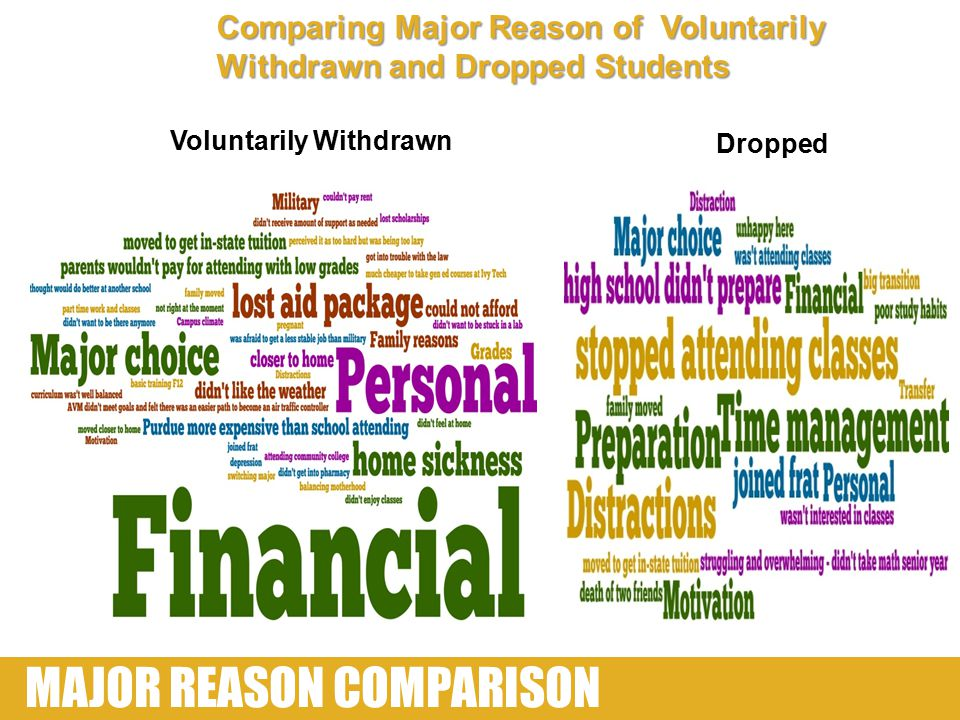 MAJOR REASON COMPARISON Comparing Major Reason of Voluntarily Withdrawn and Dropped Students Voluntarily Withdrawn Dropped