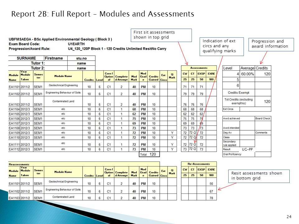 UG-PP Report 2B: Full Report – Modules and Assessments Progression and award information Indication of ext circs and any qualifying marks First sit assessments shown in top grid Resit assessments shown in bottom grid 24