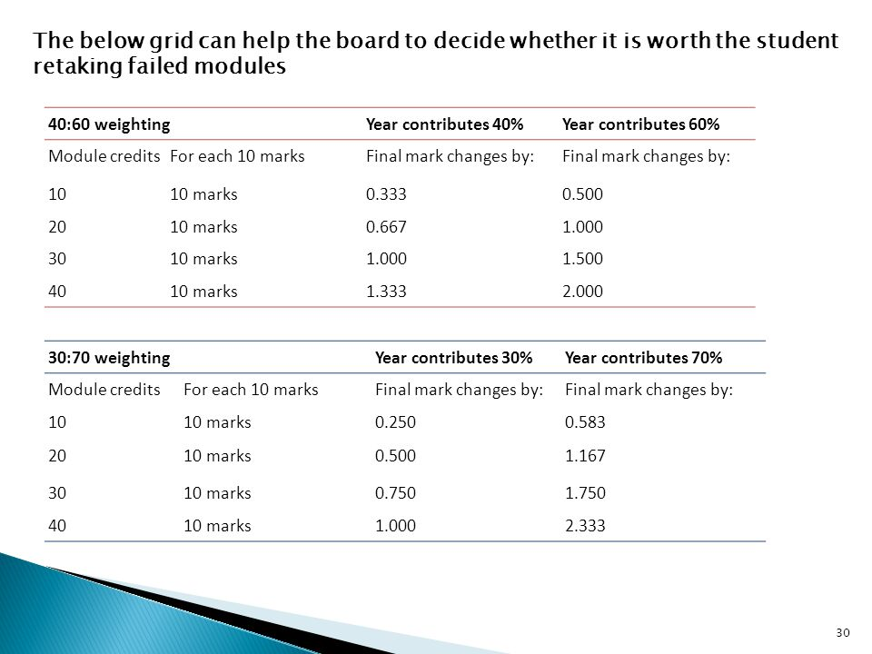 The below grid can help the board to decide whether it is worth the student retaking failed modules 40:60 weightingYear contributes 40%Year contributes 60% Module creditsFor each 10 marksFinal mark changes by: 1010 marks0.3330.500 2010 marks0.6671.000 3010 marks1.0001.500 4010 marks1.3332.000 30:70 weightingYear contributes 30%Year contributes 70% Module creditsFor each 10 marksFinal mark changes by: 1010 marks0.2500.583 2010 marks0.5001.167 3010 marks0.7501.750 4010 marks1.0002.333 30