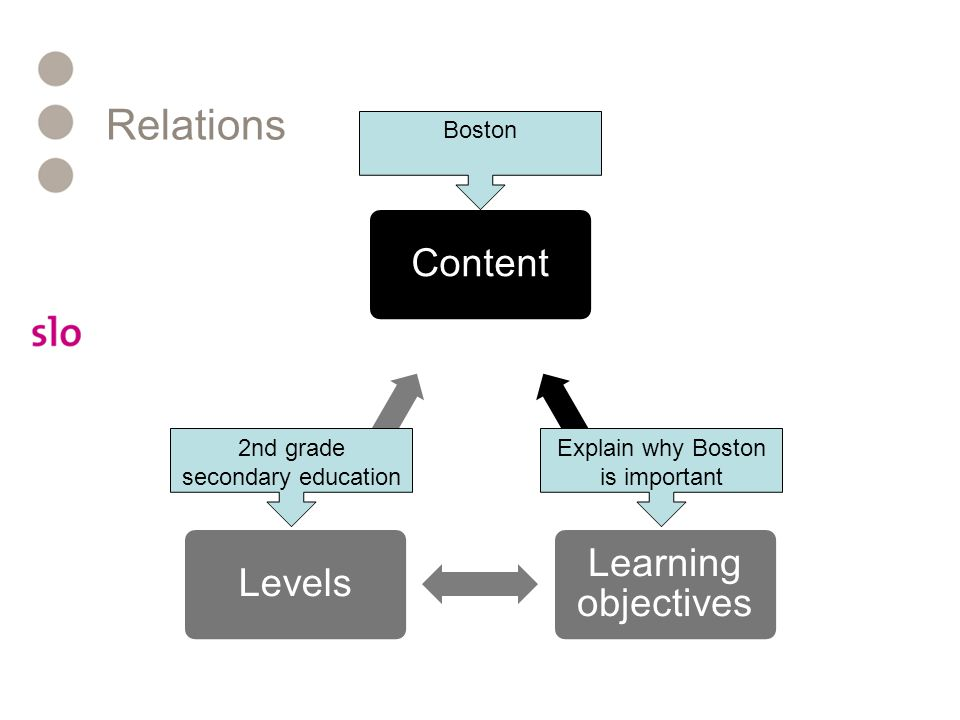 Relations Content Learning objectives Levels Boston 2nd grade secondary education Explain why Boston is important
