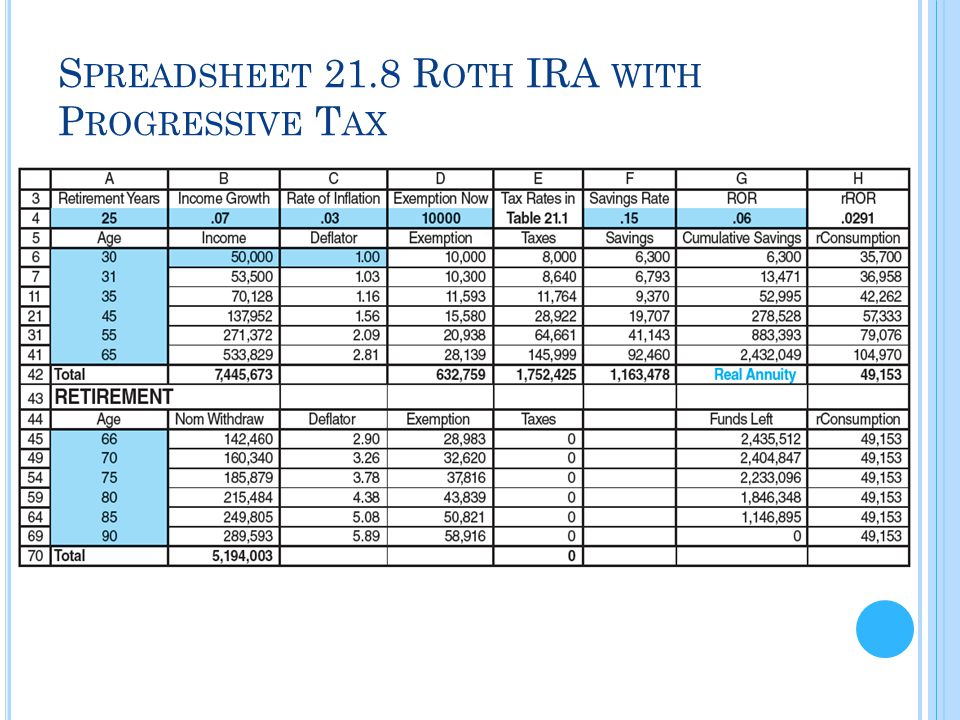 S PREADSHEET 21.8 R OTH IRA WITH P ROGRESSIVE T AX