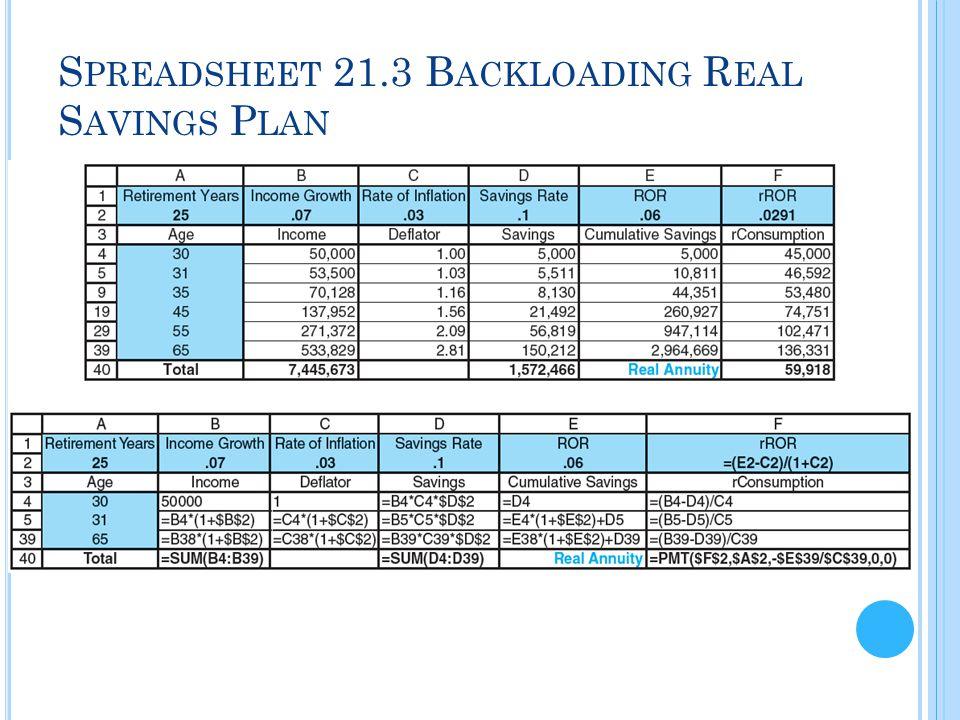 S PREADSHEET 21.3 B ACKLOADING R EAL S AVINGS P LAN