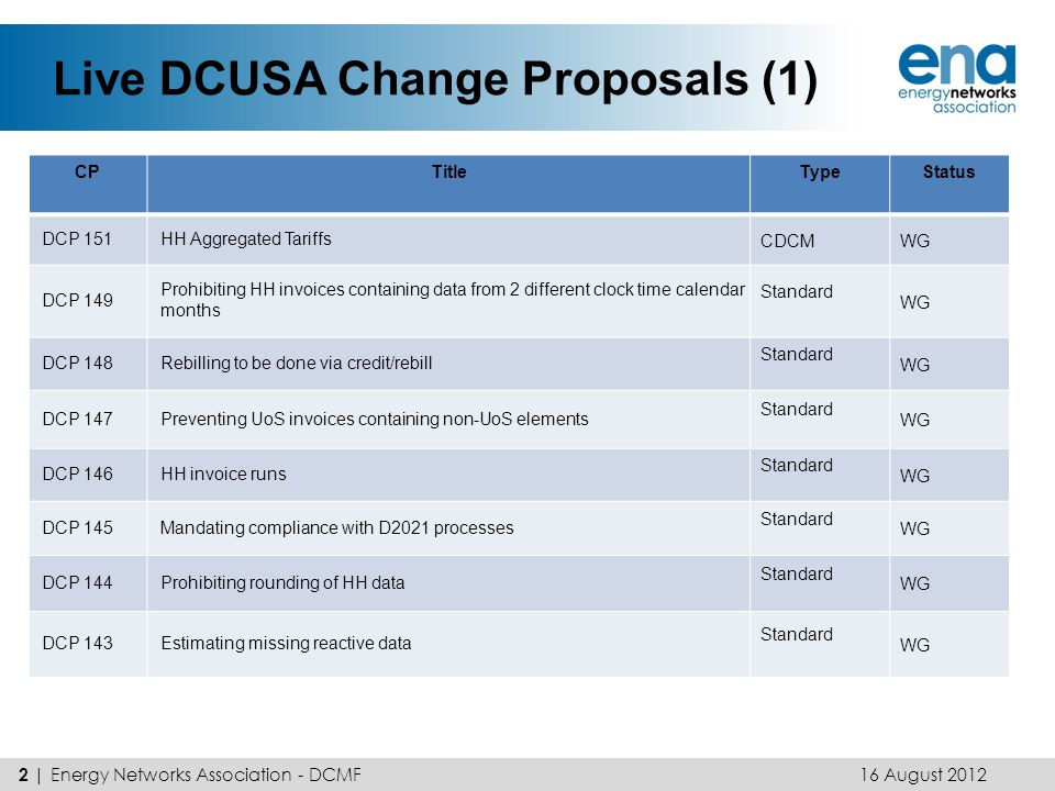 Live DCUSA Change Proposals (2) 16 August 2012 3 | Energy Networks Association - DCMF CPTitleTypeStatus DCP 142Using D2021 for all invoices/credit notes if it is used at all StandardWG DCP 141Invalid settlement classes StandardWG DCP 139Non-Application of FCP charge for Category 0000 Customers EDCMWG DCP 138 Implementation of alternative network use factor (NUF) calculation method in EDCM EDCMWG DCP 137 Introduction of locational tariffs for the export from HV generators in areas identified as generation dominated.
