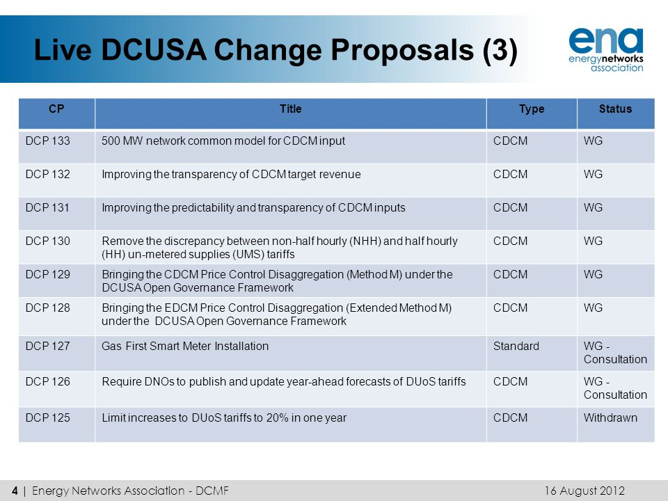 Live DCUSA Change Proposals (4) 16 August 2012 5 | Energy Networks Association - DCMF CPTitleTypeStatus DCP 124Third Party Network – National Connection Terms amendmentStandardWG DCP 123Revenue Matching Methodology ChangeCDCMWG DCP 121Update to Clause 9.5 so that any changes to Schedules 19 and 21 become a Part 1 matter Standard – Housekeeping Implemented (June 2012) DCP 120Boundary Registrant Access ProvisionsUrgentWG DCP 118Allocation of EHV costs in the CDCM price disaggregation modelCDCMWG DCP 117Treatment of 'Load related new connections & reinforcement (net of contributions)' in the Price Control Disaggregation Model CDCMWG - Consultation DCP 115NTC Amendments - Capacity Management (Under Utilisation)StandardWG