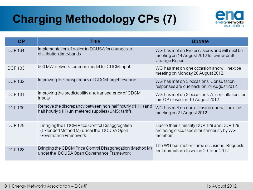 Charging Methodology CPs (8) 16 August 2012 9 | Energy Networks Association – DCMF CPTitleUpdate DCP 126Require DNOs to publish and update year-ahead forecasts of DUoS tariffs WG will review responses to DNO information request at its next meeting on 13 June 2012.