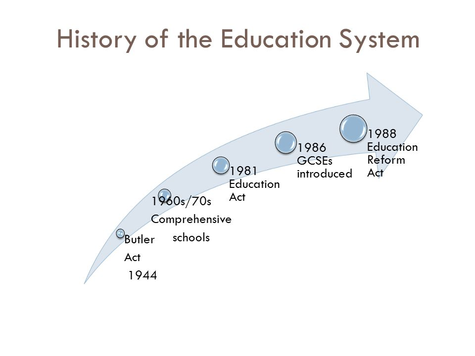 History of the Education System Butler Act 1944 1960s/70s Comprehensive schools 1981 Education Act 1986 GCSEs introduced 1988 Education Reform Act