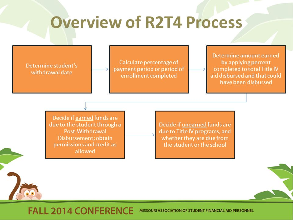 Overview of R2T4 Process Determine student's withdrawal date Calculate percentage of payment period or period of enrollment completed Determine amount earned by applying percent completed to total Title IV aid disbursed and that could have been disbursed Decide if earned funds are due to the student through a Post-Withdrawal Disbursement; obtain permissions and credit as allowed Decide if unearned funds are due to Title IV programs, and whether they are due from the student or the school