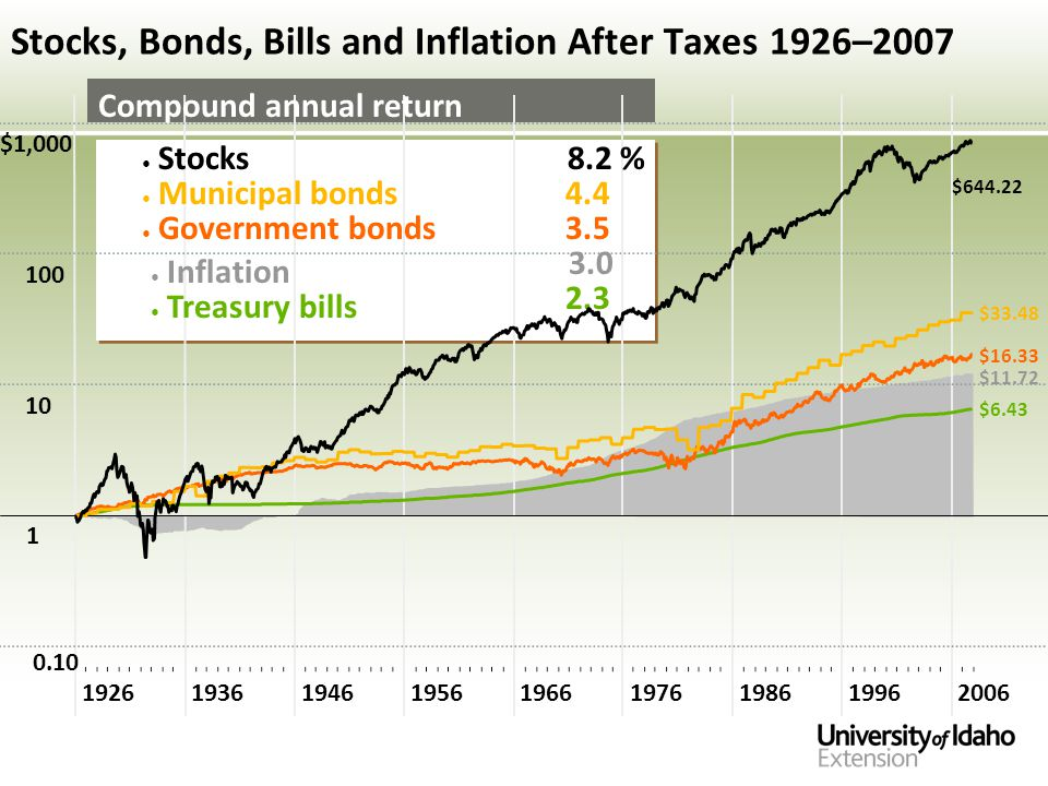 Stocks, Bonds, Bills and Inflation After Taxes 1926–2007 $1,000 100 10 1 0.10 192619361946195619661976198619962006 $11.72 $6.43 $16.33 $33.48 $644.22 Compound annual return Stocks8.2 % Municipal bonds Government bonds Treasury bills Inflation 4.4 3.5 3.0 2.3