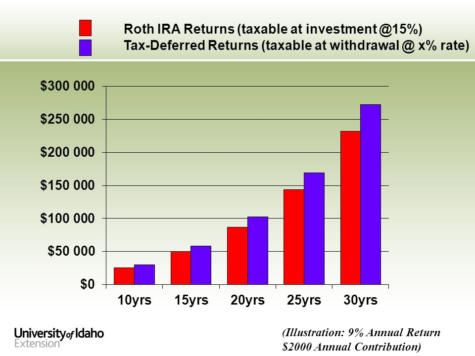 ( Illustration: 9% Annual Return $2000 Annual Contribution) Roth IRA Returns (taxable at investment @15%) Tax-Deferred Returns (taxable at withdrawal @ x% rate)