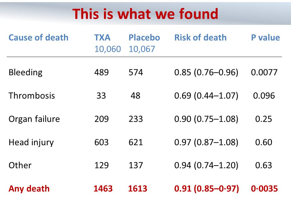 Cause of deathTXAPlacebo Risk of deathP value 10,060 10,067 Bleeding 489 574 0.85 (0.76–0.96) 0.0077 Thrombosis 33 480.69 (0.44–1.07) 0.096 Organ fail