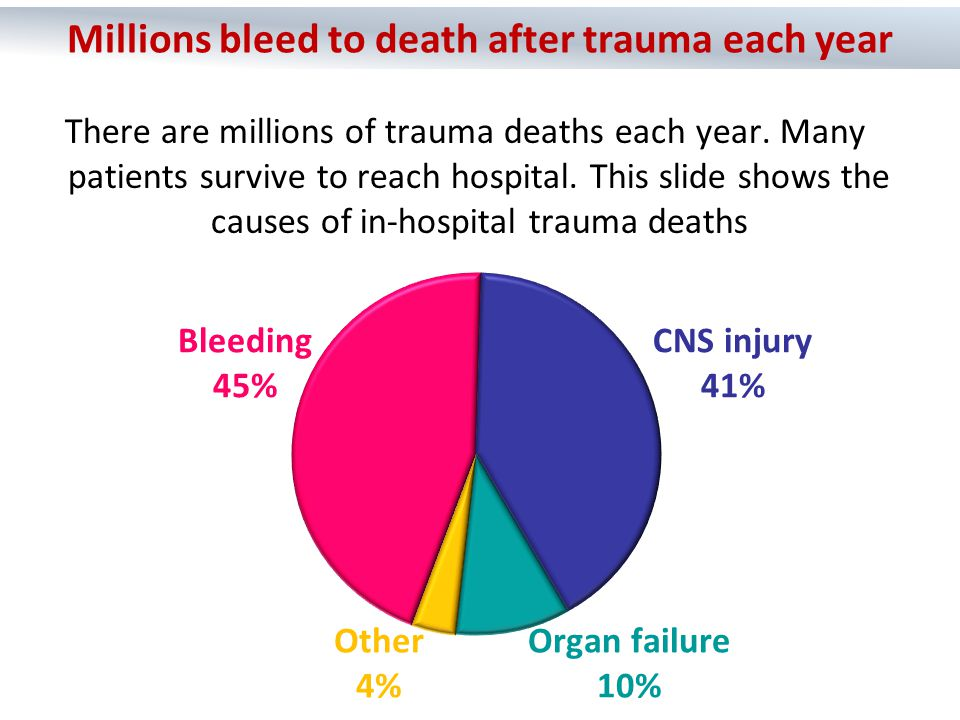 Bleeding 45% CNS injury 41% Organ failure 10% Other 4% There are millions of trauma deaths each year. Many patients survive to reach hospital. This sl