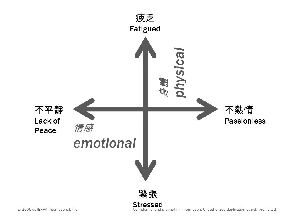 不平靜 Lack of Peace 不熱情 Passionless 緊張 Stressed 疲乏 Fatigued © 2009 dōTERRA International, Inc.
