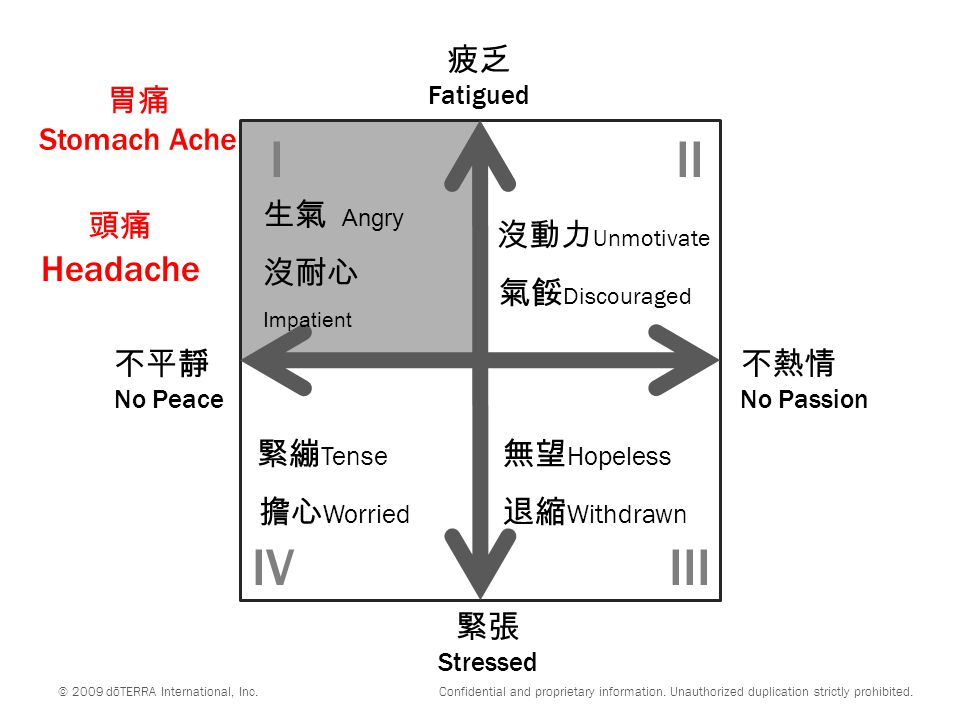 不平靜 No Peace 不熱情 No Passion 緊張 Stressed 疲乏 Fatigued 沒動力 Unmotivate 氣餒 Discouraged 緊繃 Tense 擔心 Worried 無望 Hopeless 退縮 Withdrawn III IIIIV © 2009 dōTERRA International, Inc.