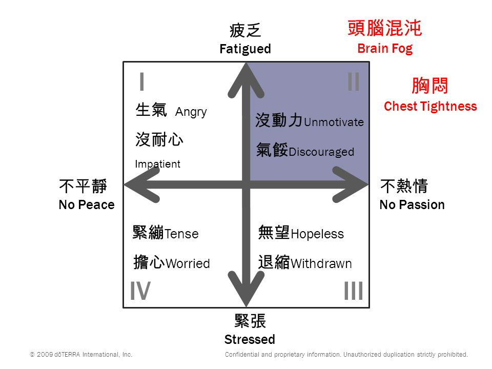 不平靜 No Peace 不熱情 No Passion 緊張 Stressed 疲乏 Fatigued 緊繃 Tense 擔心 Worried 無望 Hopeless 退縮 Withdrawn III IIIIV © 2009 dōTERRA International, Inc.