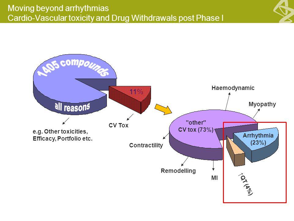 ↑QT (4%) other CV tox (73%) Haemodynamic Remodelling Myopathy Contractility 11% MI CV Tox Arrhythmia (23%) e.g.