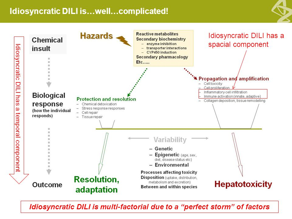 Idiosyncratic DILI is multi-factorial due to a perfect storm of factors Idiosyncratic DILI is…well…complicated.
