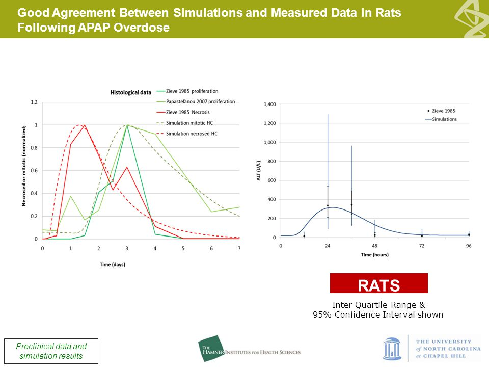 Good Agreement Between Simulations and Measured Data in Rats Following APAP Overdose Inter Quartile Range & 95% Confidence Interval shown RATS Preclinical data and simulation results